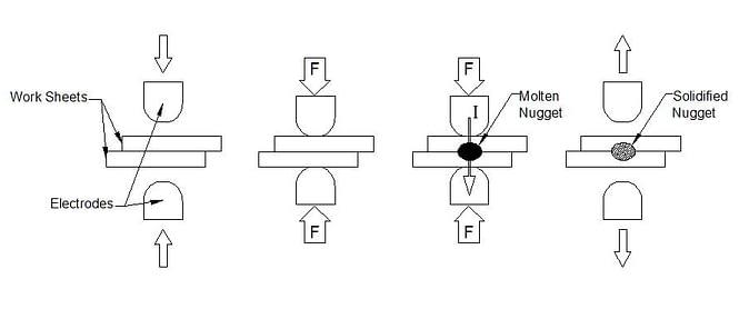 Resistance Welding Diagram